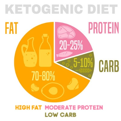 Ultimate Guide To Keto Remake My Plate